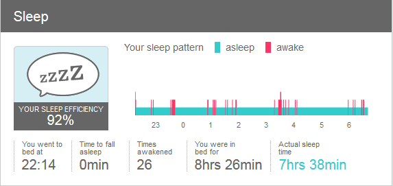 Nightly sleep measurement.