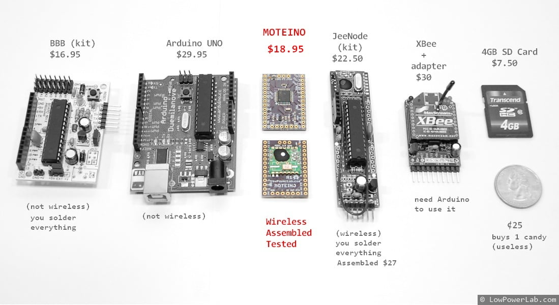 Moteino comparison - source lowpowerlab.com